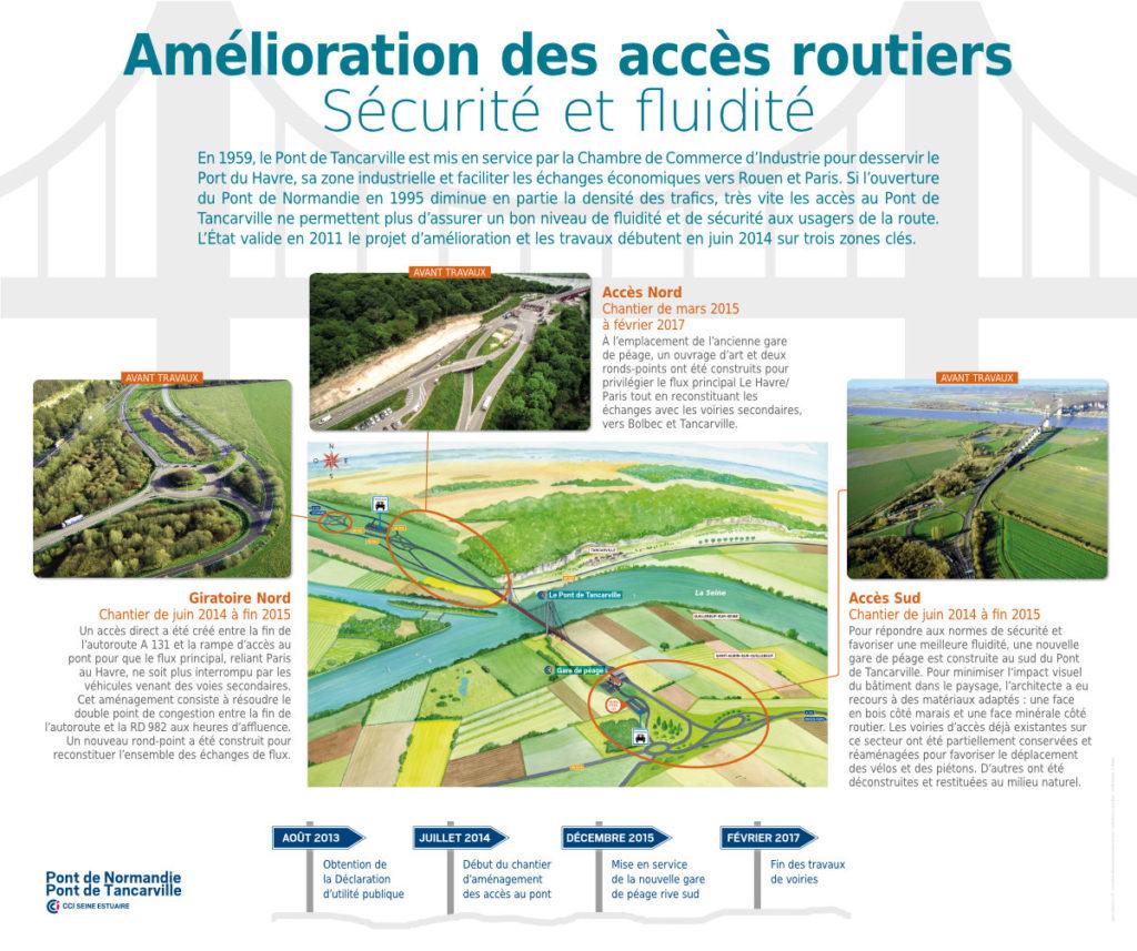 Pont de Tancarville Panneaux Pédagogiques Amélioration Des Accès Routiers