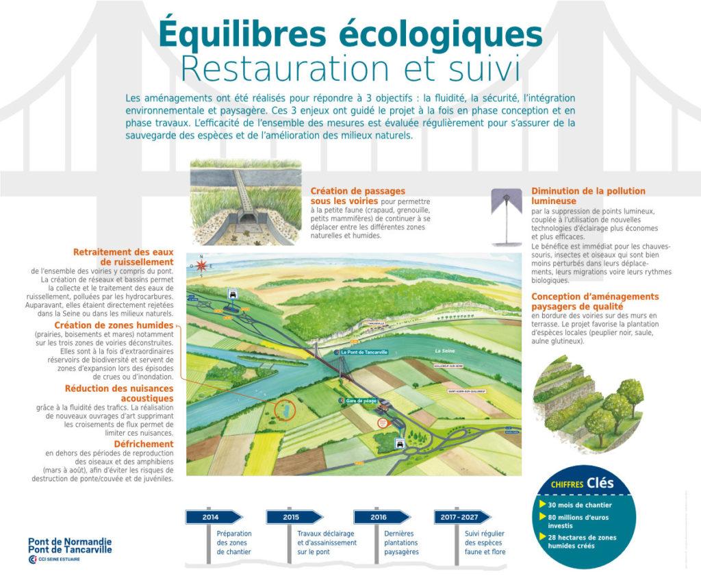 Pont de Tancarville Panneaux Pédagogiques Equilibres écologiques