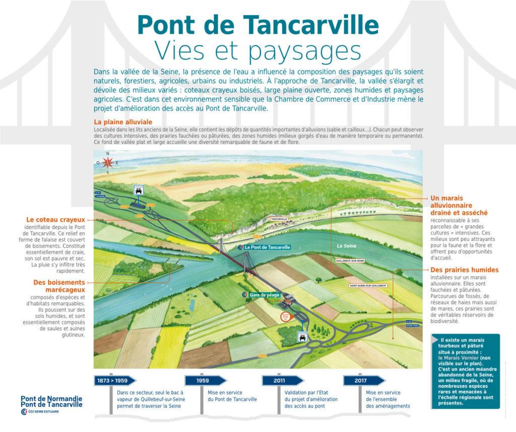 Tancarville Panneaux Pédagogiques Vies Et Paysages